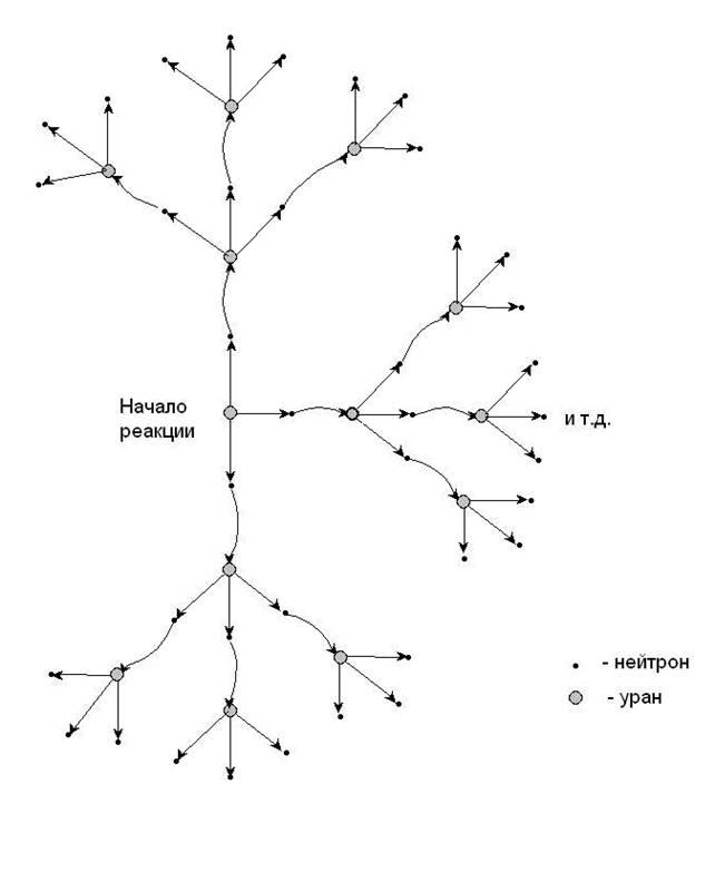 Схема цепной реакции распада
